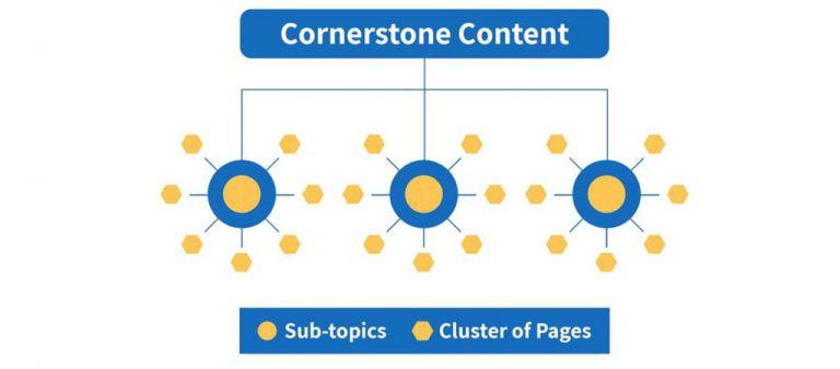 What is Cornerstone Content?