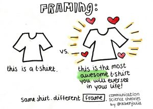 What is Message Framing?