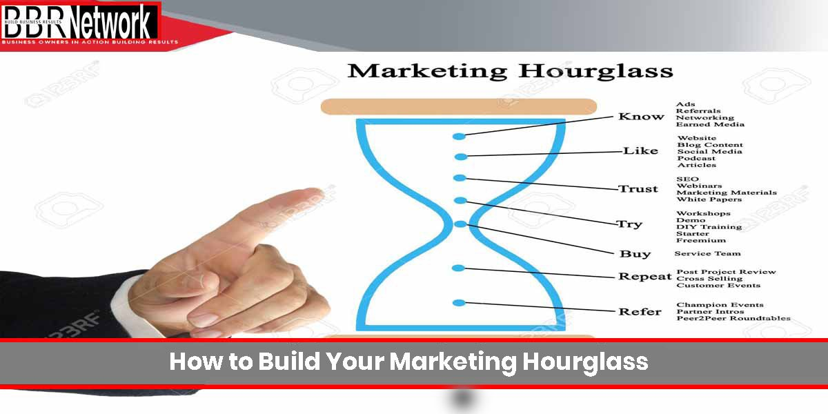 How-to-Build-Your-Marketing-Hourglass