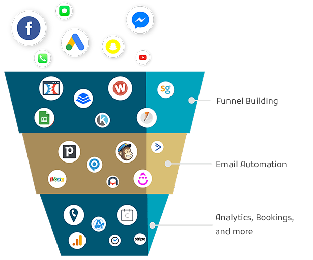 Results Center Funnel