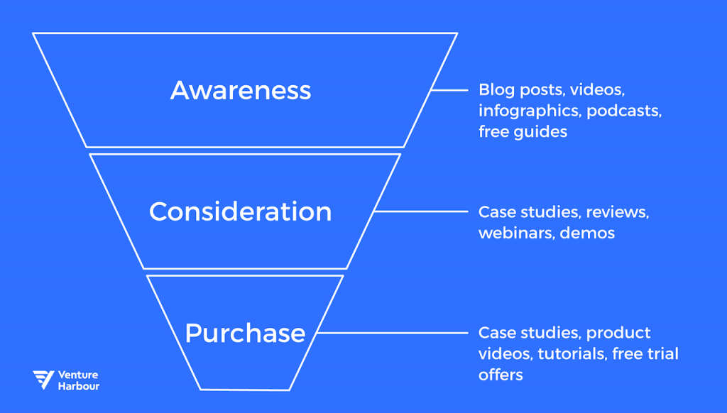 10-VH-Go-To-Market-Strategy-funnel-1024x582
