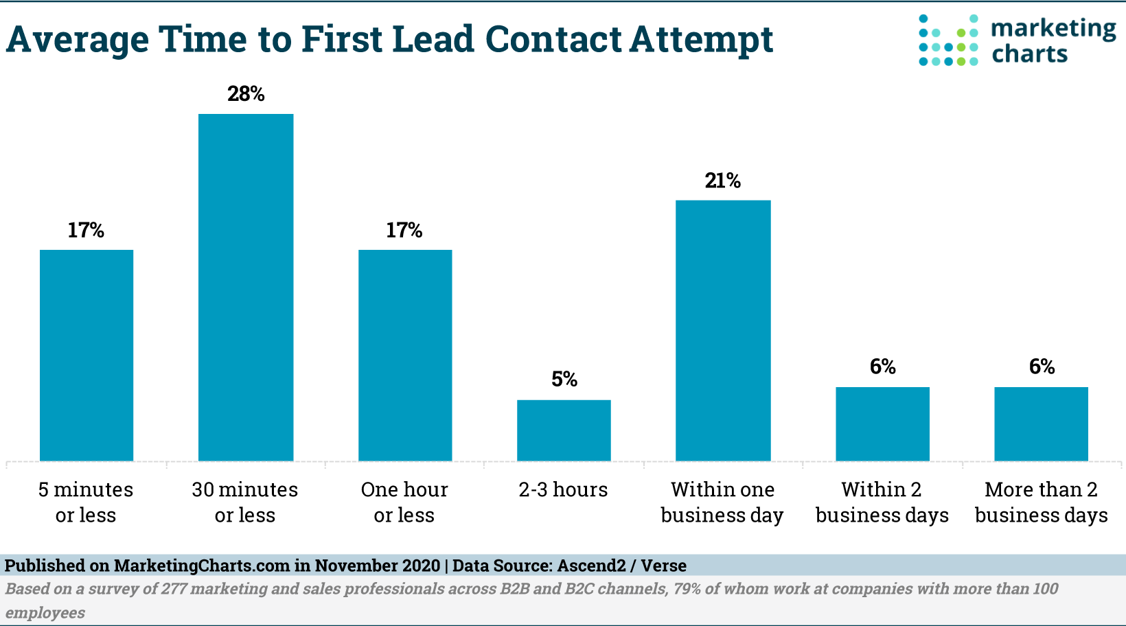 Ascend2Verse-Avg-Time-to-First-Lead-Contact-Attempt-Nov2020
