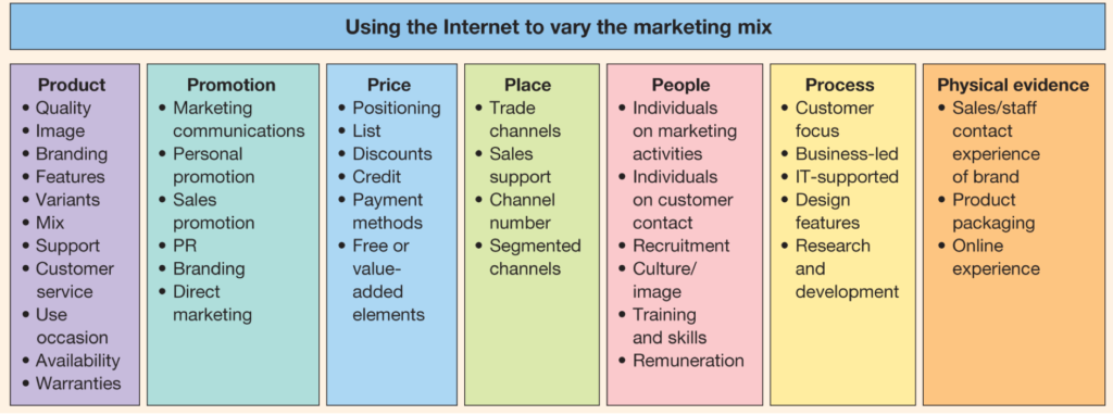 Marketing-mix-1024x382-1