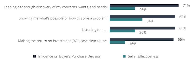 decision-factors-seller-effectiveness