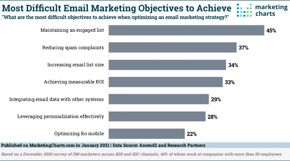 As Marketers Plan a Rise in Email Volume, Keeping Lists Engaged Proves A Challenge