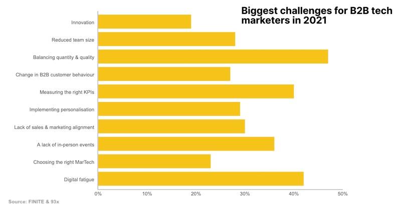 B2B Tech Marketers' Channel Strategies in 2021