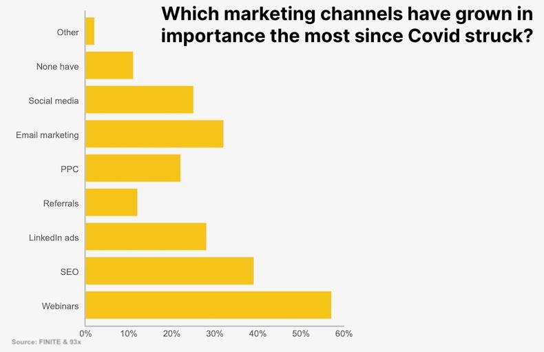 COVID-19's Impact on B2B Tech Marketers' Channel Strategies in 2021