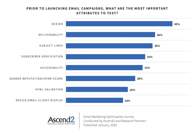 The Most Important Email Marketing