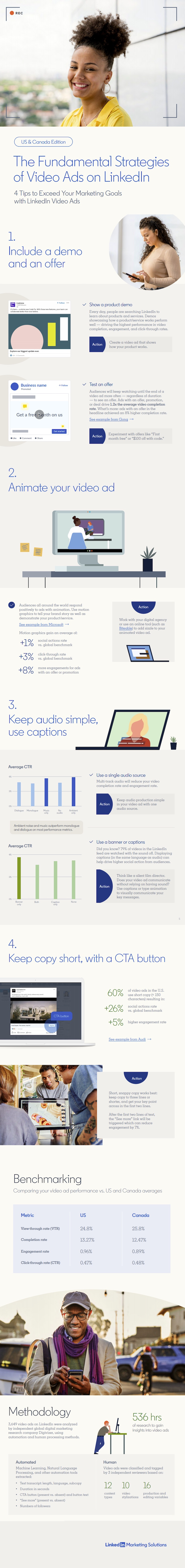 Four Tips for Better Videos Ads on LinkedIn [Infographic]