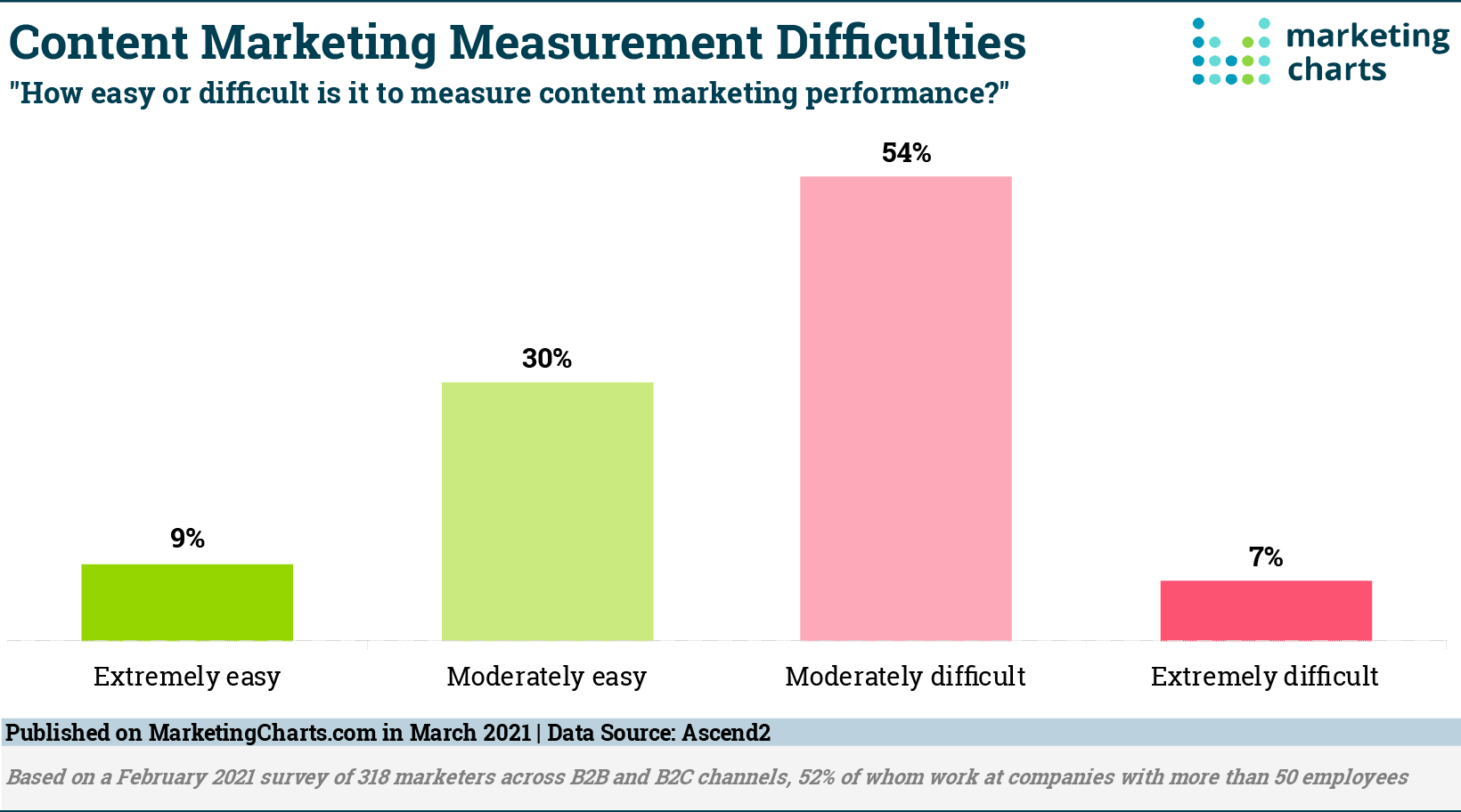 Marketers Still Struggling to Measure Content Performance