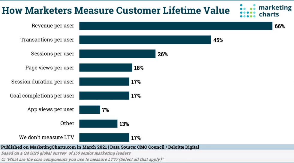 How Are Marketers Tracking Customer Lifetime Value?