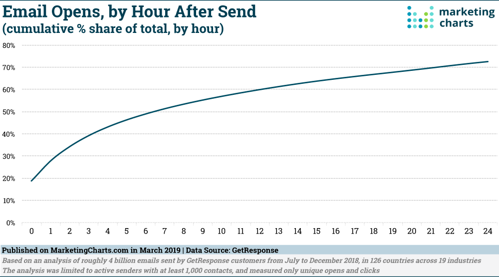GetResponse-Cumulative-Email-Opens-by-Hour-Mar2019