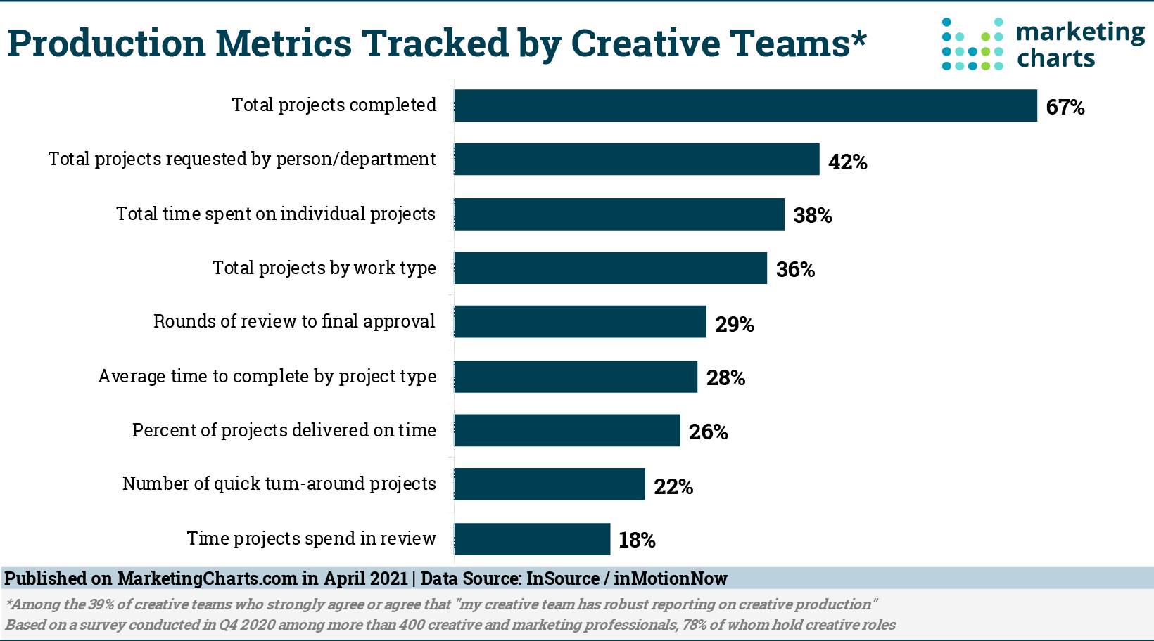 What Metrics Are Creative Teams Tracking?