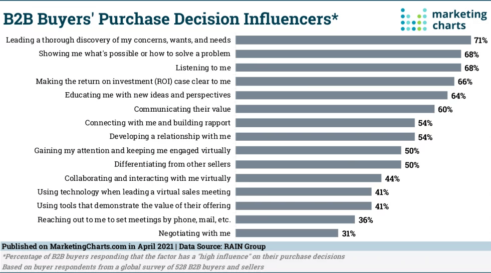 B2B-Buyer-Purchase-Decision-Influencers