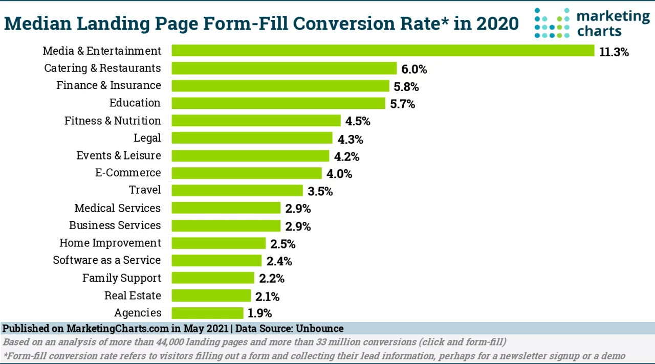 What's a Good Landing Page Conversion Rate?